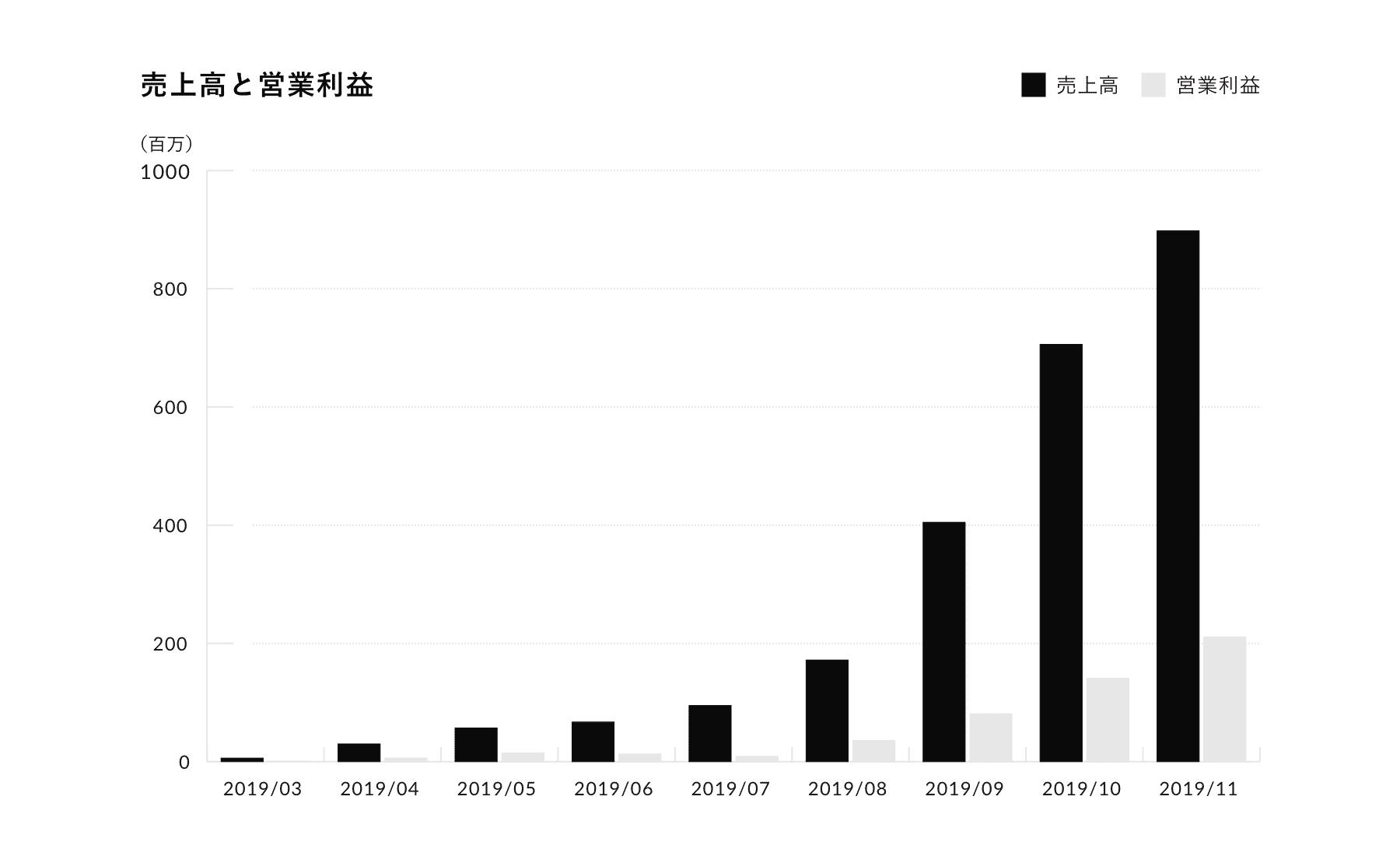 単品リピート通販事業A社の売上高と営業利益