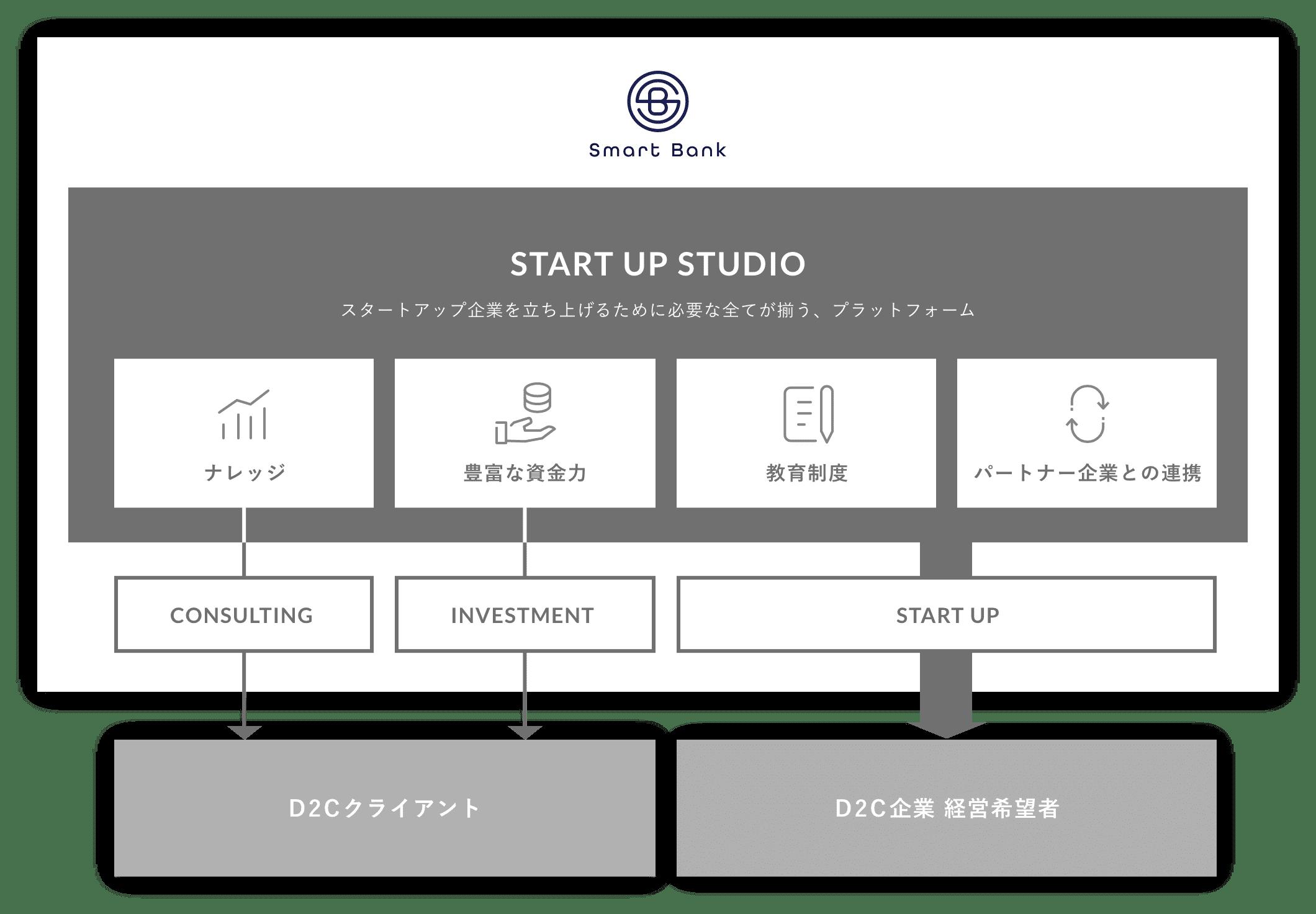 Smart Bankの事業概要の図