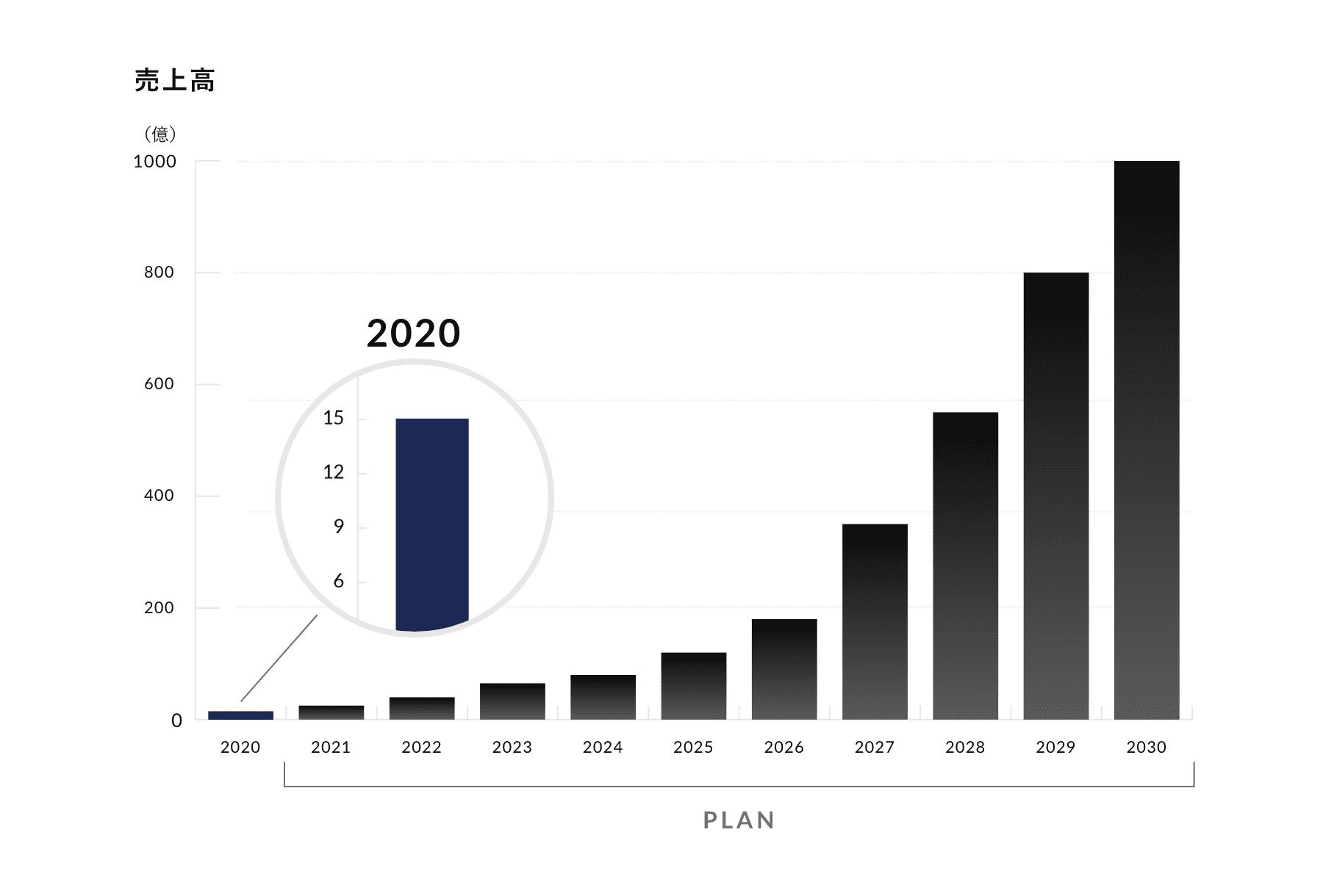 業績と中期計画 売上高のグラフ
